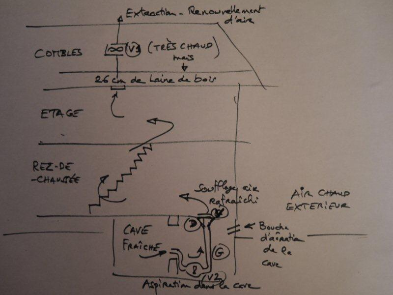 Sobriété énergétique – Canicules – Aménager un puits provençal ?